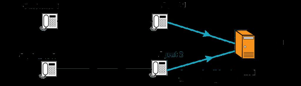 Cisco Built in Bridge Call Recording
