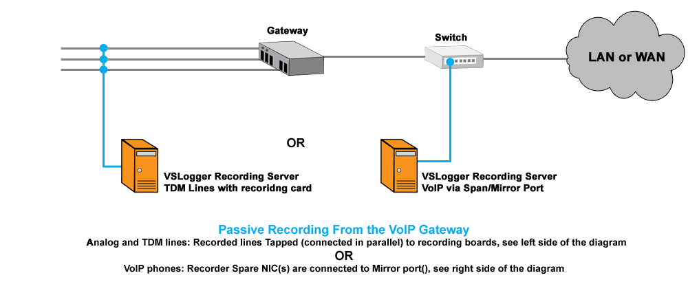 Common call recording scenarios versadial call recording software extra details you have an option to record on voip side or other analog or tdm side of the gateway ccuart Images